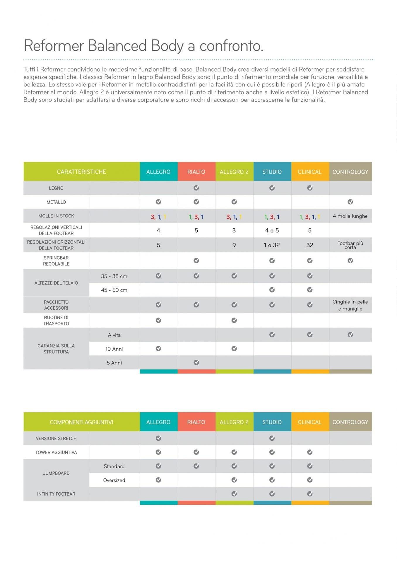 Tabella confronto modelli Reformer Balanced Body
